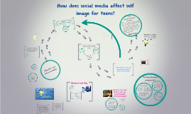 Copy of How does social media affect self image for teens?