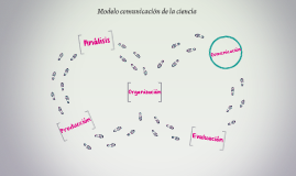Modelo comunicación de la ciencia