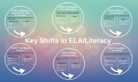 Copy of Common Core: Key Shifts in ELA/Literacy
