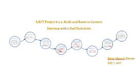 L/U/T Project 8.2.3: Acids and Bases in Careers