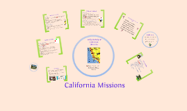 Copy of Copy of Thematic Unit: California Missions
