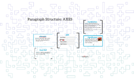 2016 Paragraph Structure: AXES (with Plato & Wright Sample)