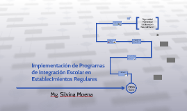 Copy of Implementación de Programas de Integración Escolar en Establ