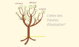 Arbre des théories d'évaluation (Alkin, 2013)