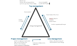 Management triangle