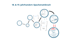 Copy of Epochenumbruch 18.-19. Jahrhundert