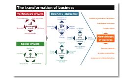 Transformation of Business - EMC Belgium