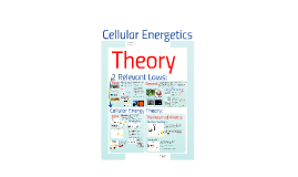 Copy of AP Bio- Energy 1:  Cellular Energetic Theory