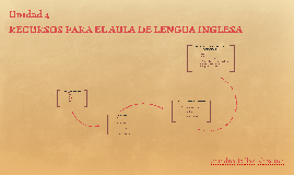 RECURSOS PARA EL AULA DE LENGUA INGLESA
