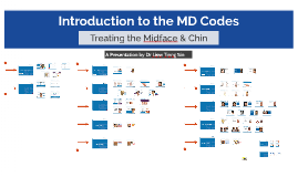 Introduction to MD Codes Midface & Chin