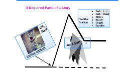 3 Required Parts of a Story