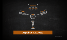Copy of Republic Act 10533