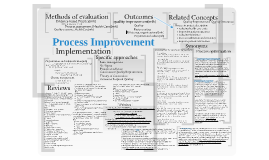 Process Improvement in Health Care - Concept Map
