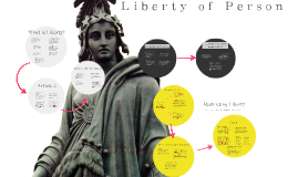 Liberty Of Person