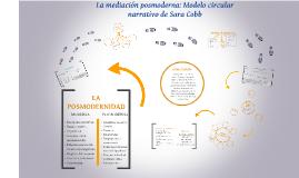 Copy of La mediación postmoderna: Modelo circular de Sara Cobb
