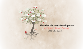 Copy of Copy of Copy of Theories of Career Development