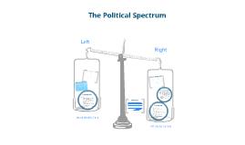 Examining the Political Spectrum
