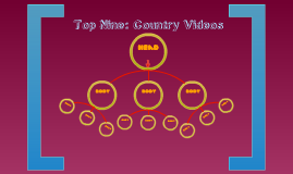 Top Ten: Country Videos