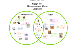 mesopotamia vs egyptian views What were some key similarities and differences between religion in ancient egypt and ancient mesopotamia  early on in egyptian history, only the king.