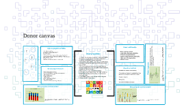Donor canvas