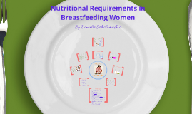 Copy of An educational Intervention for WIC nutrition professionals: Nutritional Requirements in Breastfeeding Women