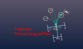 Copy of Temperature, Thermal Energy and Heat