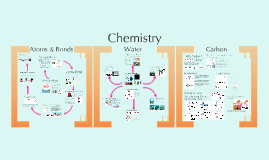 Copy of AP Bio- Chemistry 1:  Atoms, Water, & Carbon