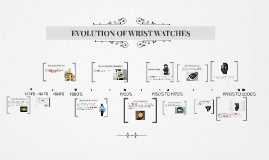 Copy of Copy of HISTORY OF WRIST WATCHES