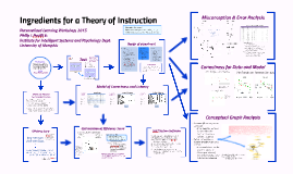 Ingredients for a theory of Instruction