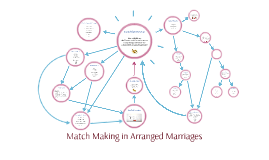 Copy of Match Making in Arranged Marriages