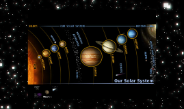 Our Solar System Objects
