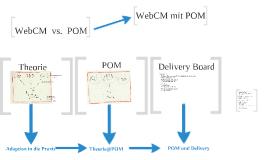 WebCM und POM