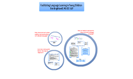 Facilitating Langauge Learning in Young Children