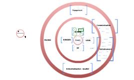 Panorama des pratiques agiles