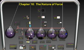 Copy of Chapter 10:  The Nature of Force