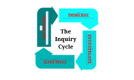 Copy of The Inquiry Cycle