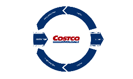 costco value chain analysis The business outlook at costco wholesale corporation (cost) is bright the company has been reporting good results in recent quarters, as it is benefiting from strong demand from both us and international customers, although the strengthening us dollar has tempered international results.