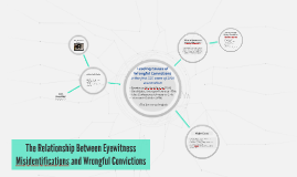 The Relationship Between Eyewitness Misidentifications and W