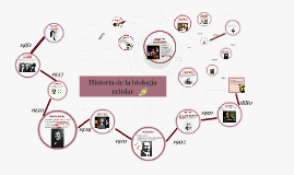 Copy of Historia de la biología celular
