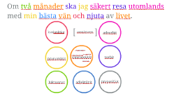 Ruotsin rakenteet verbit