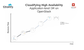 Cloudifying High Availability