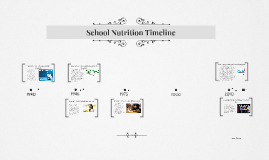 Copy of School Nutrition Timeline