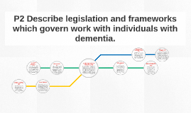 Copy of P2 Describe legislation and frameworks which govern work with individuals with dementia.