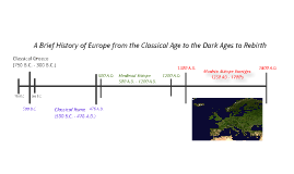 Brief Overview of European History from Greeks to the French Revolution