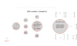 Argentina: Industria alimenticia