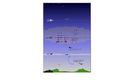 Copy of Copy of Copy of Los óxidos de nitrógeno y los aviones