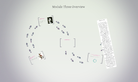 Copy of Module Three Overview