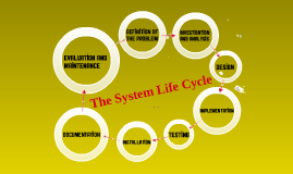 System Life Cycle - Definition