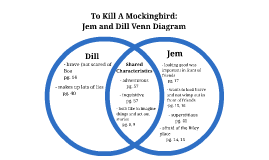 an analysis of the differeces between the to kill a mockingbird the movie and the book Complete summary of jane yolen's the devil's arithmetic enotes plot summaries cover all the significant action of the devil's arithmetic  get help with any book.