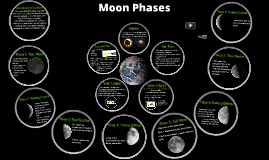 Copy of Moon Phases and Eclipses